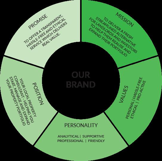 branding-wheel